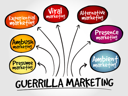 Guerrilla marketing mind map, business concept