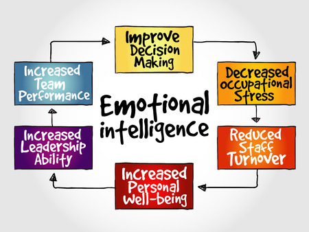 Emotional intelligence mind map, business concept Çizim