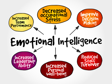 Emotional intelligence mind map, business concept Ilustrace