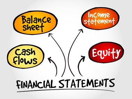 financial statements: Financial statements mind map, business management strategy Illustration