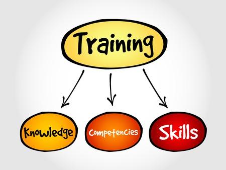 mind map: Training components mind map, business concept Illustration