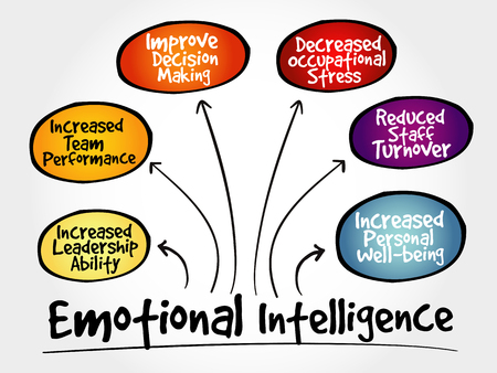 Emotional intelligence mind map, business concept Illustration