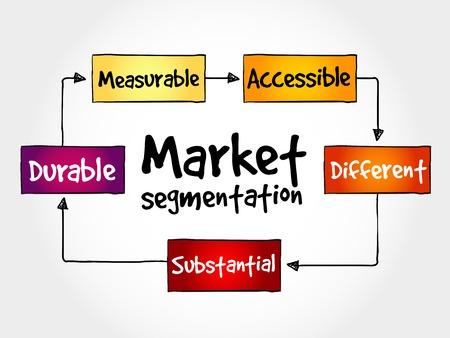 mind map: Market segmentation mind map, business concept