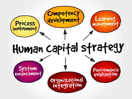 mente humana: Estrategia de capital humano mapa mental, concepto de negocio
