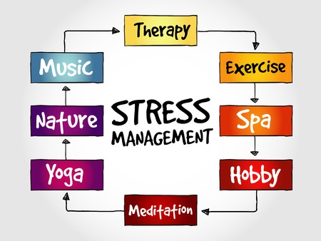 mindmap: Stress Management mind map, business concept