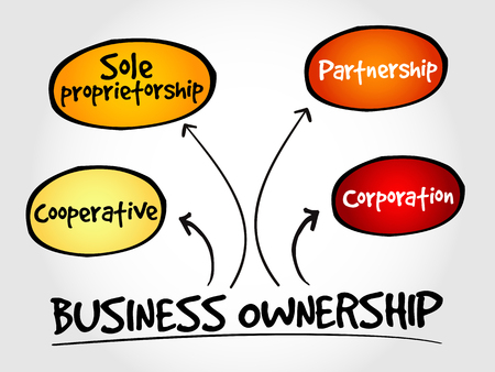 company ownership: Business ownership mind map concept Illustration