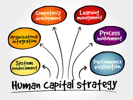 human capital: Human capital strategy mind map, business concept Illustration
