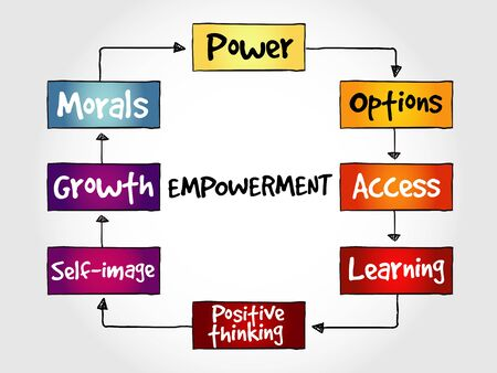 mindmap: Empowerment qualities mind map, business concept