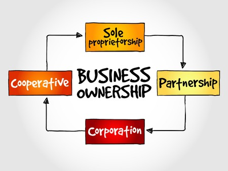 genossenschaft: Business ownership mind map concept Illustration