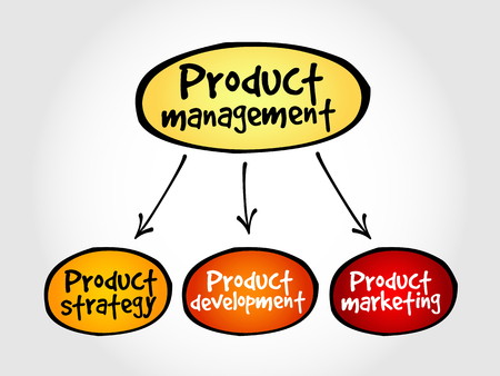 mindmap: Product management mind map, business concept