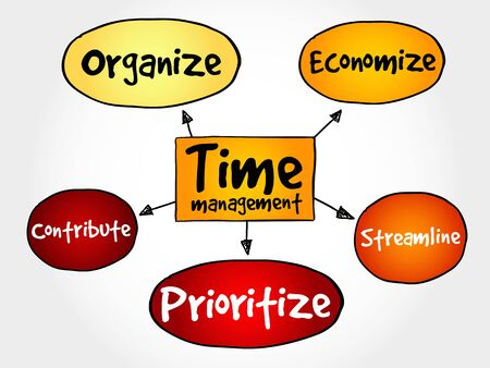 managment: Time management business strategy mind map concept