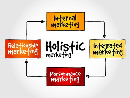 mind map: Holistic marketing mind map, business concept Illustration