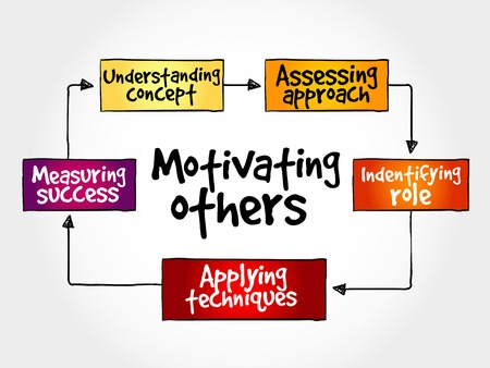 mindmap: Motivating others mind map, business concept Illustration