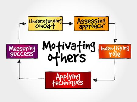 mind map: Motivating others mind map, business concept Illustration