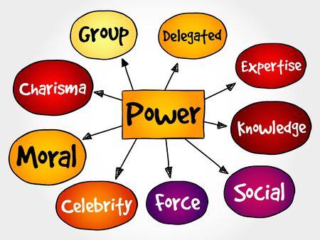 mind map: Power management mind map, business concept