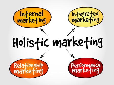 mindmap: Holistic marketing mind map, business concept Illustration