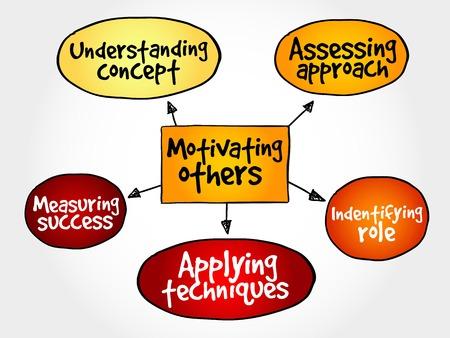 motivating: Motivating others mind map, business concept Illustration