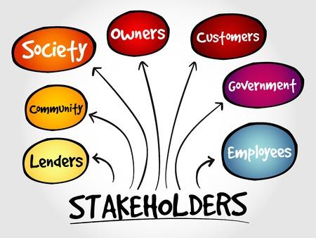 Gesellschaft Stakeholder Strategie Mindmap, Business-Konzept Standard-Bild - 47540393