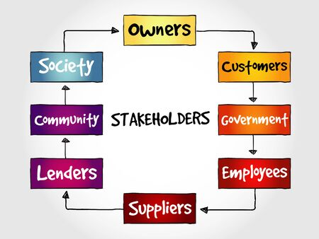 stakeholders: Company stakeholders, strategy mind map, business concept Illustration
