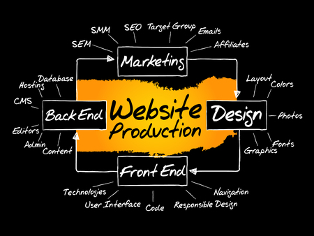 affiliates: Hand drawn Diagram of website production process elements for presentations and reports, vector business concept