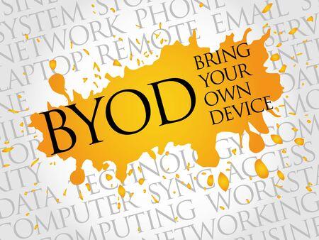 acronym: BYOD acronym word cloud concept