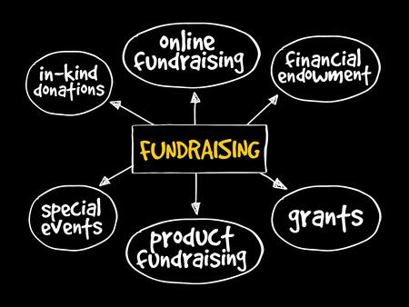 Fundraising Mindmap Geschäftskonzept