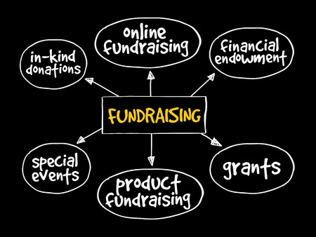 Fundraising mind map business concept