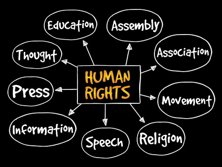 activism: Human rights mind map, hand drawn concept