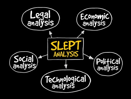 environmental analysis: SLEPT analysis, macro-environmental factors, strategic management concept
