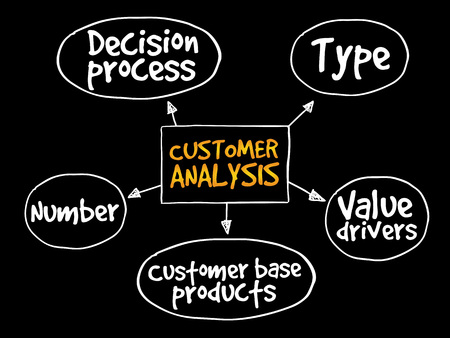 drivers: Customer analysis mind map, business concept Illustration
