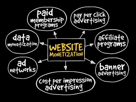 monetization: Website monetization mind map, internet marketing concept