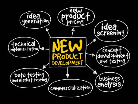 mind map: New product development mind map, business concept