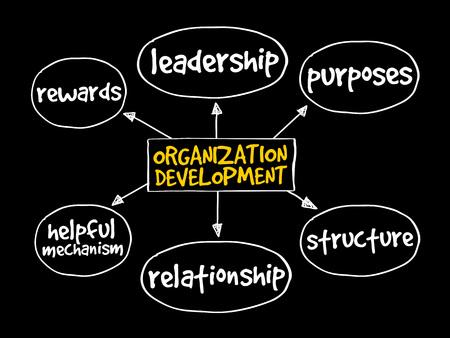 mindmap: Organization development mind map, business concept