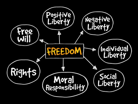 freedom: Freedom mind map business concept