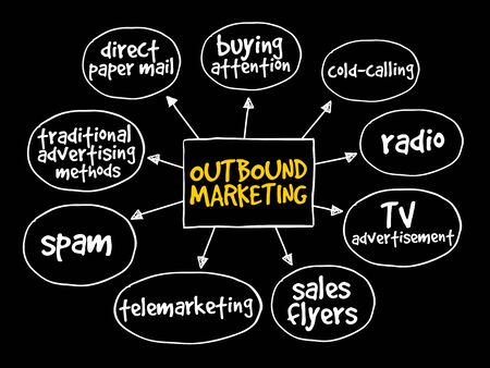 direct sale: Outbound marketing mind map business concept