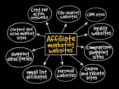affiliation: Affiliate marketing websites mind map concept