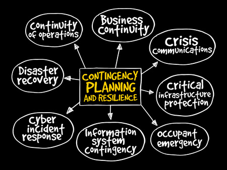 drp: Contingency Planning and Resilience mind map business concept