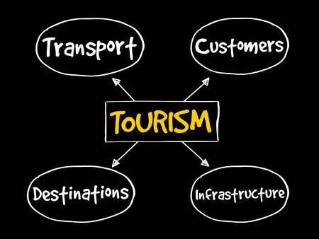 Tourism industry mind map business concept Illustration