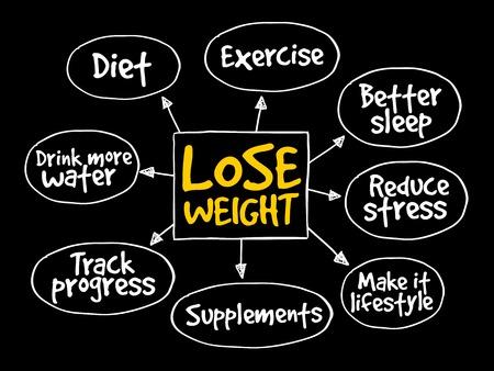 mente: Baje de peso mapa mental concepto Vectores