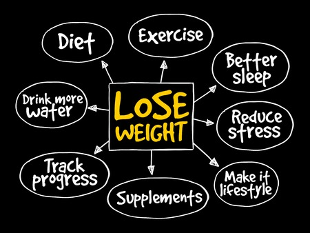 weightloss plan: Lose weight mind map concept Illustration