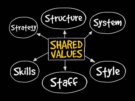 business strategy: Shared values management business strategy mind map concept Illustration