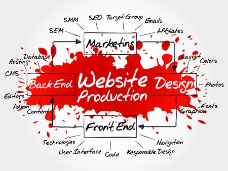 affiliates: Hand drawn Diagram of website production process elements for presentations and reports, business concept