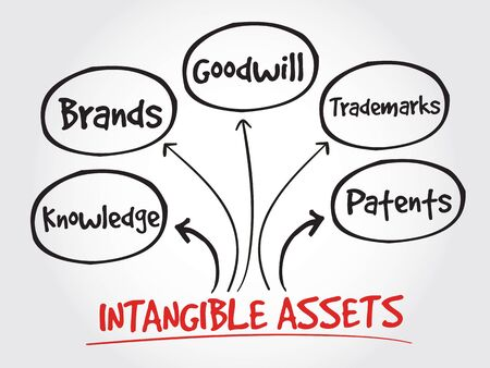 value system: Intangible assets types, strategy mind map, business concept Illustration