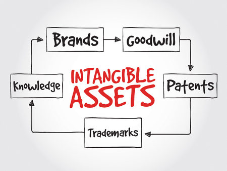 intangible: Intangible assets types, strategy mind map, business concept Illustration