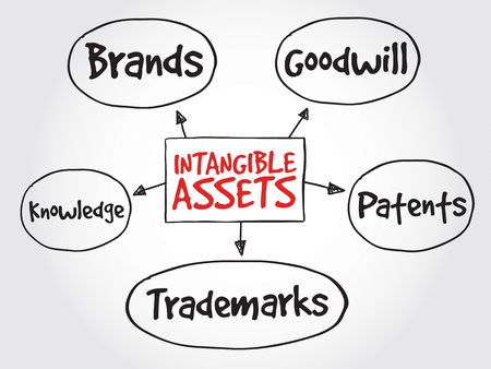 assets: Intangible assets types, strategy mind map, business concept Illustration