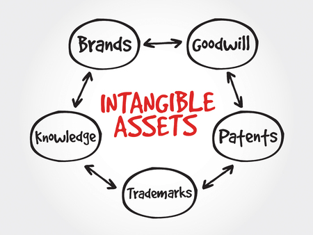 mindmap: Intangible assets types, strategy mind map, business concept Illustration