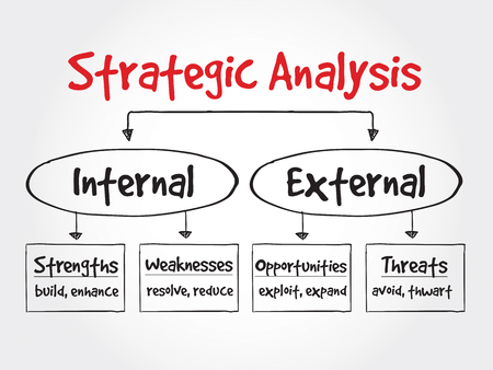 diagramma di flusso analisi strategica, concetto di business