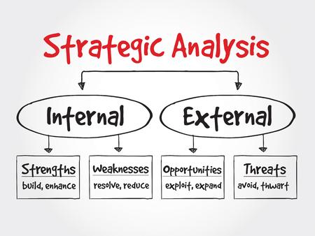 Strategische Analyse stroomschema, business concept