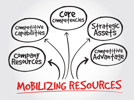advantage: Mobilizing resources for competitive advantage, strategy mind map, business concept