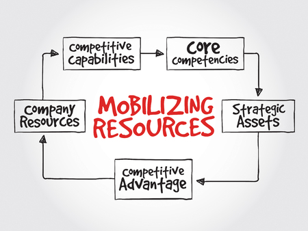 competitive: Mobilizing resources for competitive advantage, strategy mind map, business concept
